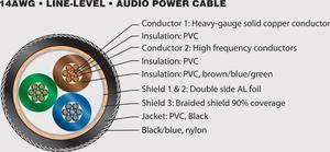 Pangea Audio AC-14 - 1,5 meter